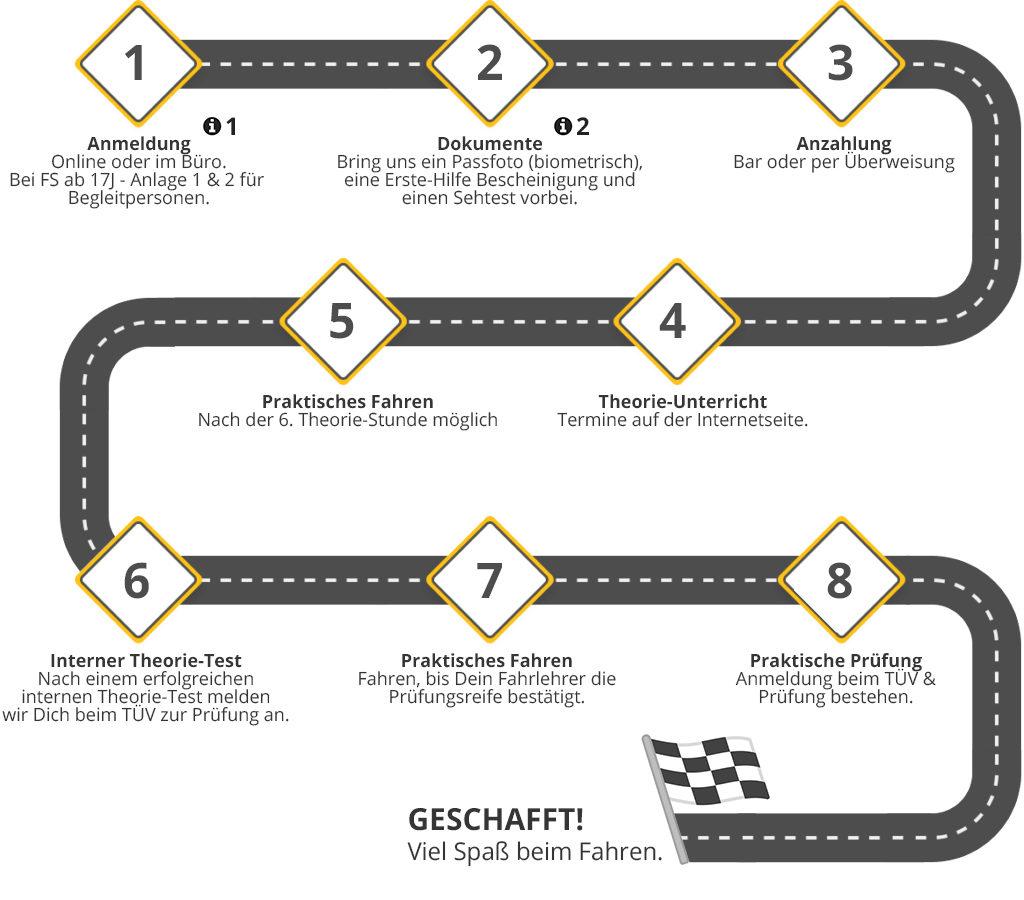 online anmeldung fahrschule wichmann delmenhorst lemwerder ganderkesee. Black Bedroom Furniture Sets. Home Design Ideas
