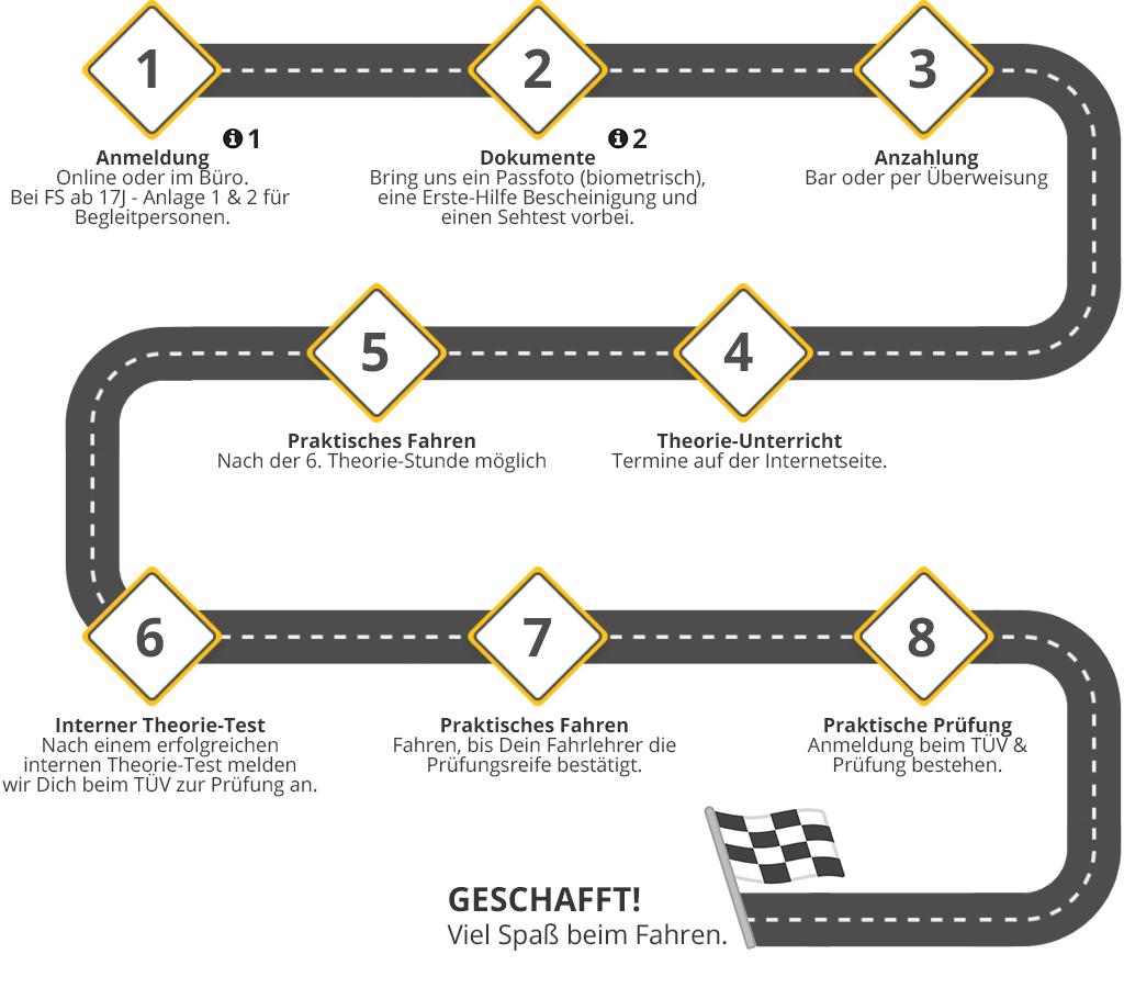 Fahrschule Führerschein machen in Delmenhorst